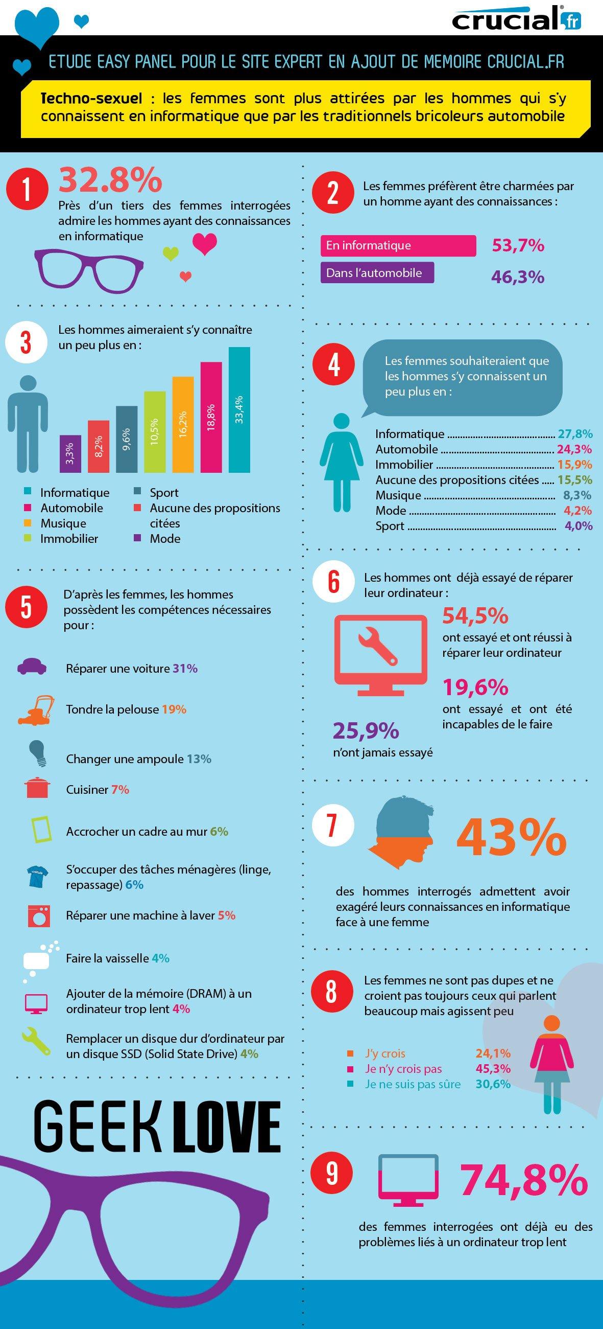 les-femmes-preferent-les-hommes-ayant-des-connaissances-en-informatique